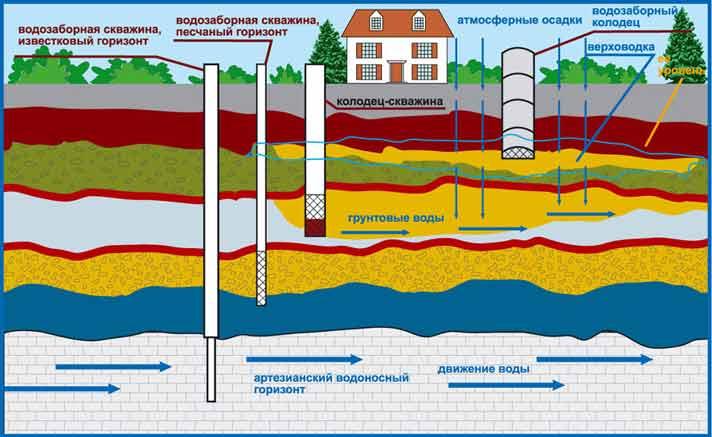 Схема размещения водоносных горизонтов