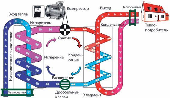 Принципиальная схема устройства теплового компрессионного насоса.