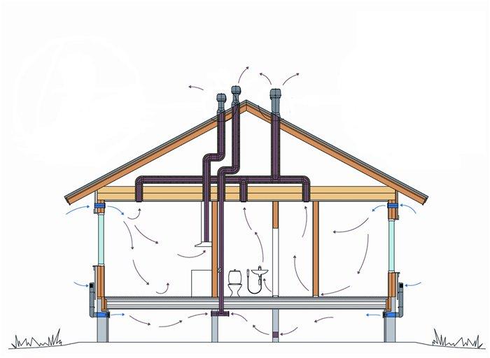 Вытяжная вентиляция в частном доме (как дополнение к естественной) монтируется лишь в случае реальной необходимости...