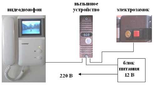 Схема подключения видеонаблюдения своими руками - Скачать программы и документы